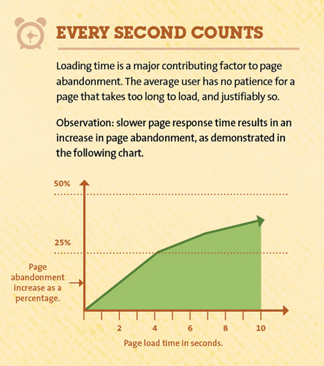 Graph showing how page load time and page abandonment rate are correlated